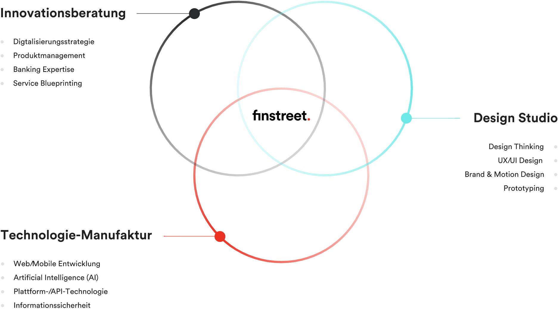 Venn-Digramm mit drei Begriffen (Innovationsberatung, Design, Programmierung), in deren Schnittmenge das finstreet-Logo steht