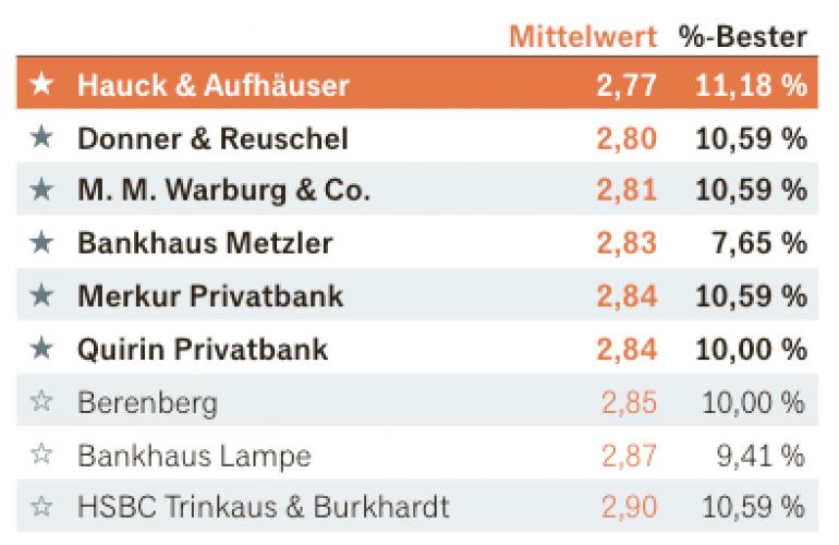 Donner & Reuschel gehört zu den Besten